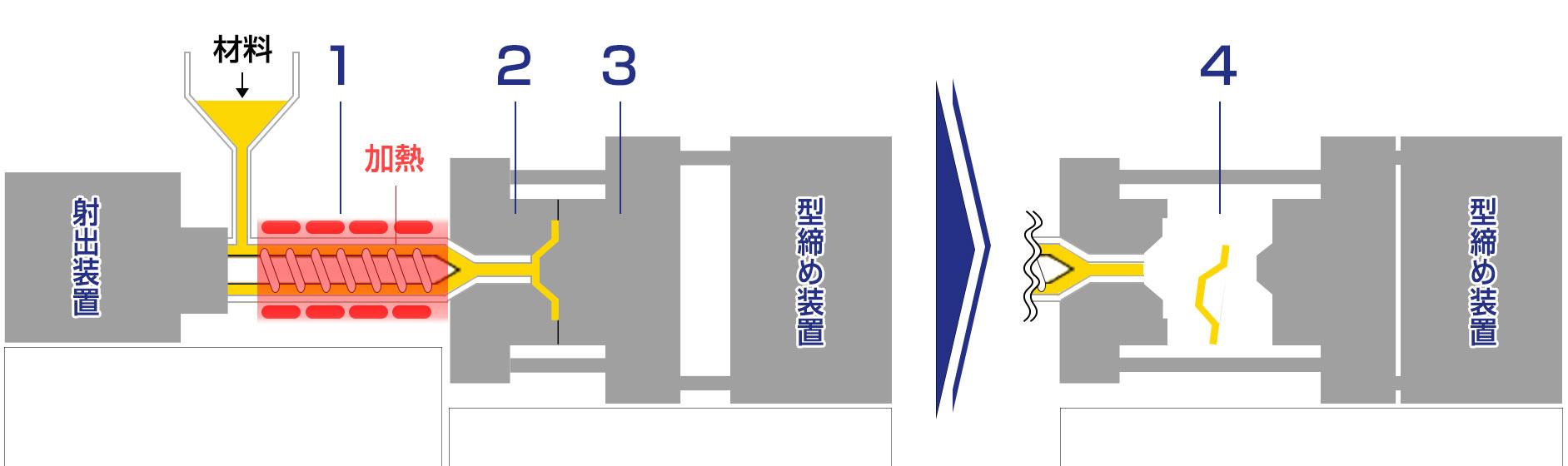 射出成形の仕組みと工程
